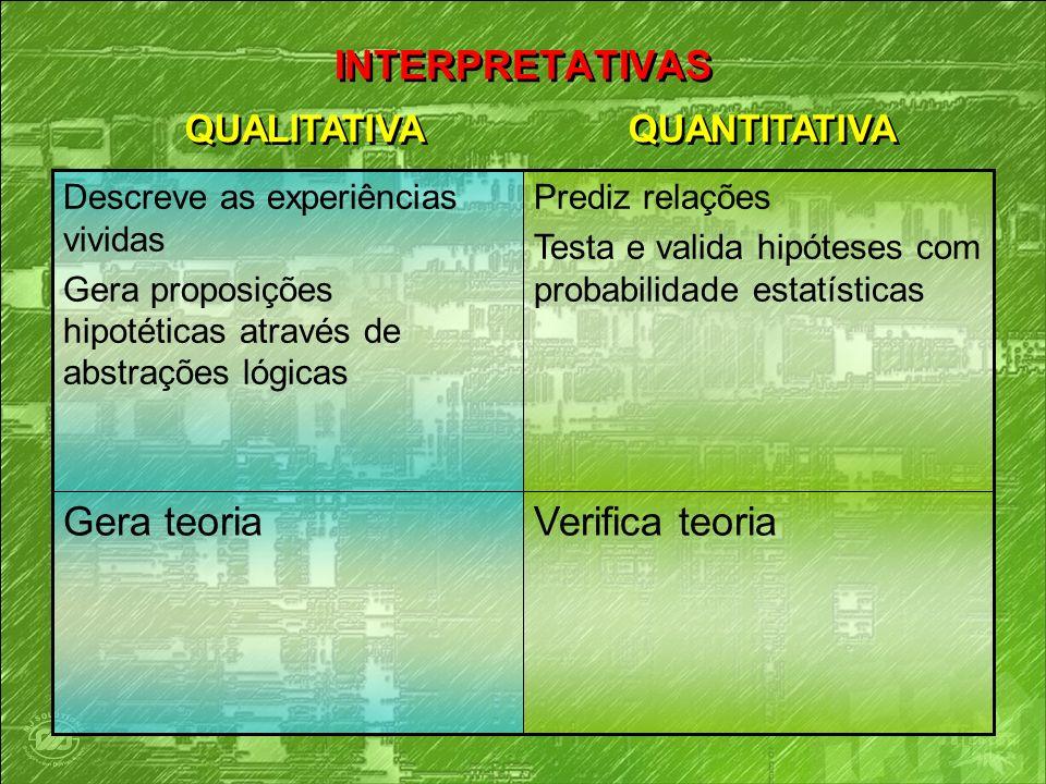 INTERPRETATIVAS Verifica teoriaGera teoria Prediz relações Testa e valida hipóteses com probabilidade estatísticas Descreve as experiências vividas Ge