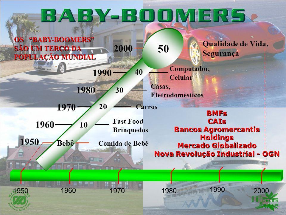 1950 1960 1970 1980 1990 2000 Comida de Bebê Fast Food Brinquedos Carros Casas, Eletrodomésticos Computador, Celular Bebê 10 20 30 40 50 Qualidade de