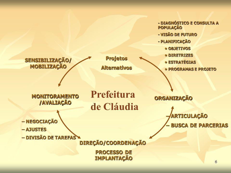 6 Prefeitura de Cláudia ProjetosAlternativos ORGANIZAÇÃO DIREÇÃO/COORDENAÇÃO PROCESSO DE IMPLANTAÇÃO MONITORAMENTO /AVALIAÇÃO SENSIBILIZAÇÃO/ MOBILIZA