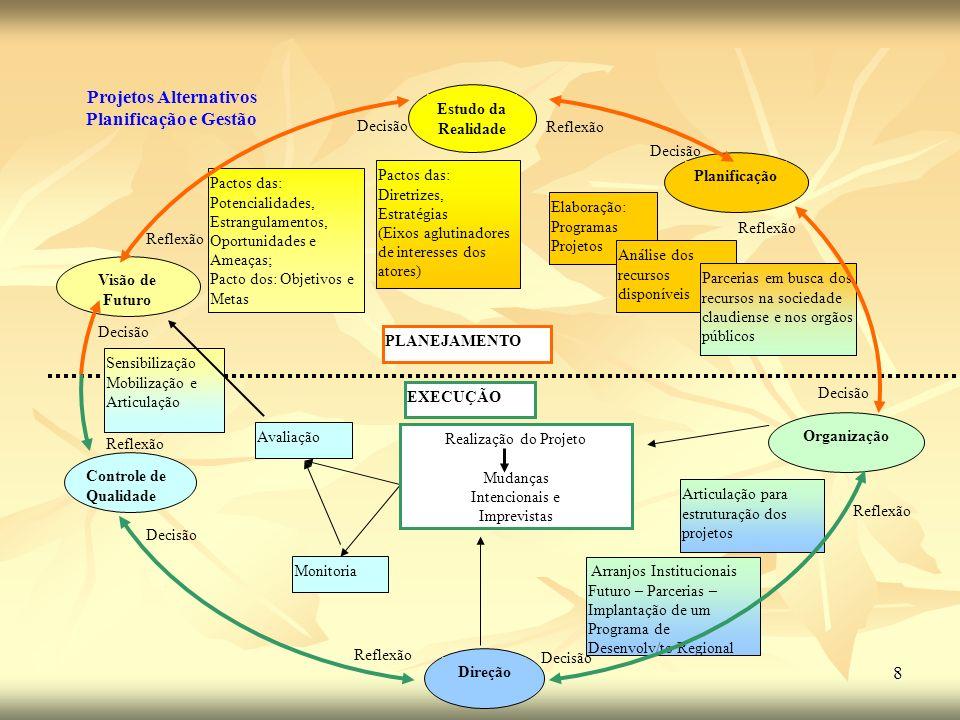 8 Pactos das: Potencialidades, Estrangulamentos, Oportunidades e Ameaças; Pacto dos: Objetivos e Metas Elaboração: Programas Projetos Análise dos recu
