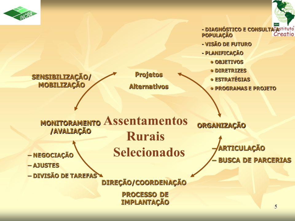 5 Assentamentos Rurais Selecionados ProjetosAlternativos ORGANIZAÇÃO DIREÇÃO/COORDENAÇÃO PROCESSO DE IMPLANTAÇÃO MONITORAMENTO /AVALIAÇÃO SENSIBILIZAÇ