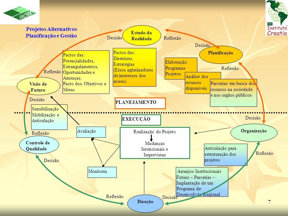 8 OBJETIVOS OPERACIONAIS Manter a coesão do processo de implantação dos Projetos Alternativos; Manter a coesão do processo de implantação dos Projetos Alternativos; Contribuir com o estabelecimento de um processo de monitoramento e avaliação das ações a serem desenvolvidas nesta fase inicial; Contribuir com o estabelecimento de um processo de monitoramento e avaliação das ações a serem desenvolvidas nesta fase inicial; Aumentar quantitativamente e qualitativamente o nível de participação dos diversos atores e suas representações.
