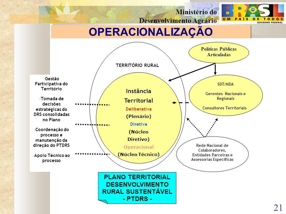 20 Ministério do Desenvolvimento Agrário PLANEJAMENTO (PARTICIPATIVO) ORGANIZA ÇÃ O/ COORDENAÇÃO (DEMOCRÁTICA) CONTROLE SOCIAL (TRANSPARENTE) SENSIBIL