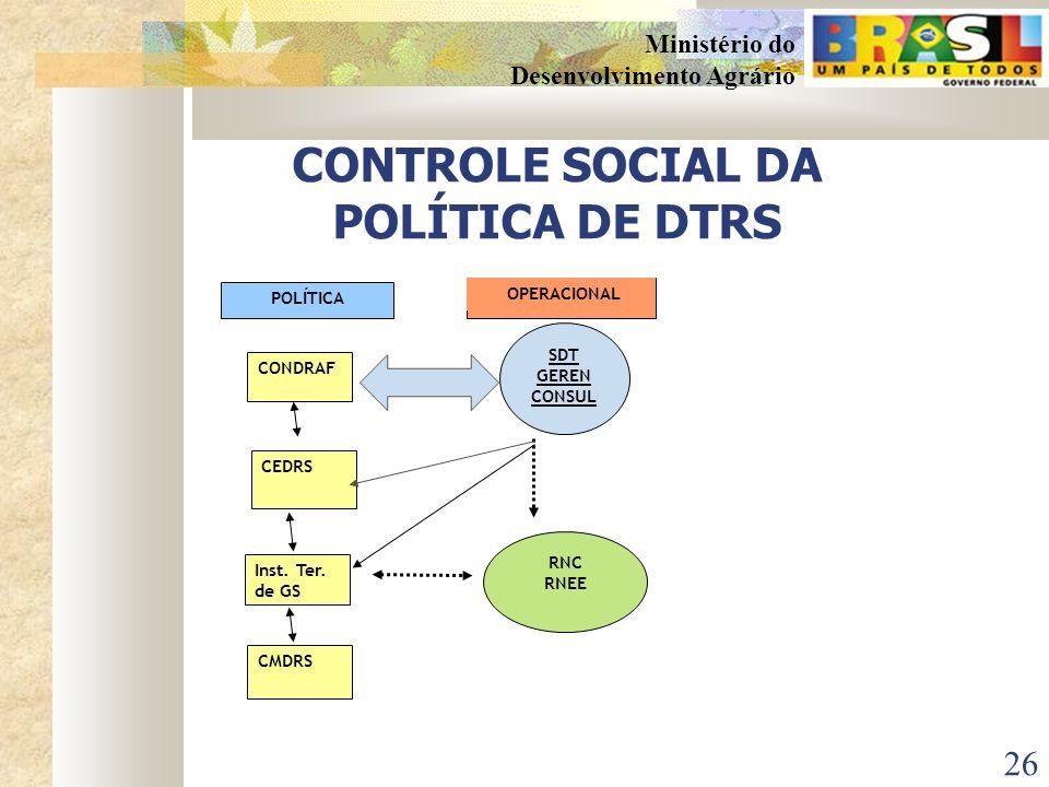 25 Ministério do Desenvolvimento Agrário ESTRUTURA DOS PTDRS INFRA-ESTRUTURA DESENVOLVIMENTO HUMANO COOPERATIVISMO /ASSOCIATIVISMO COOPERATIVISMO /ASS