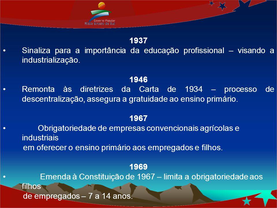 1937 Sinaliza para a importância da educação profissional – visando a industrialização. 1946 Remonta às diretrizes da Carta de 1934 – processo de desc