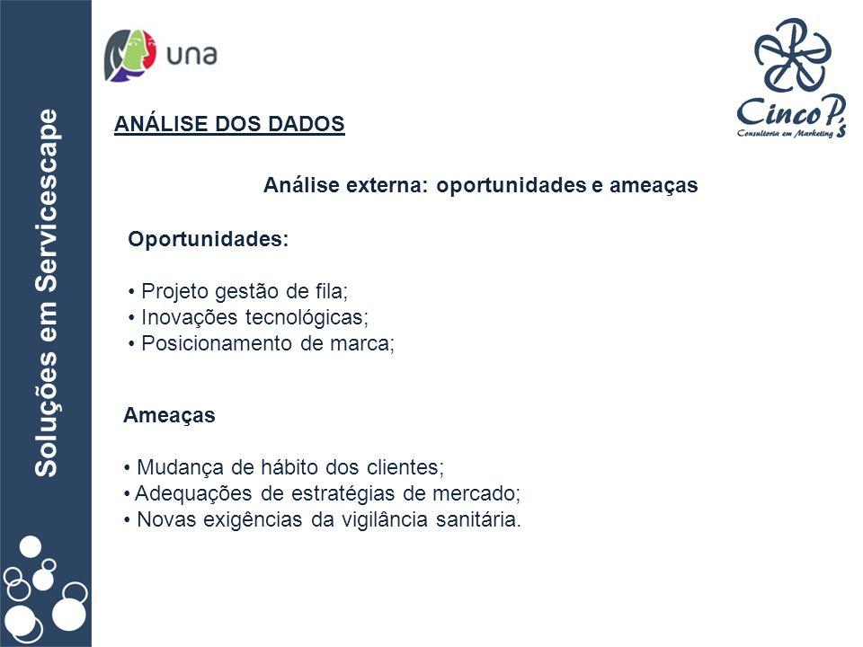 Soluções em Servicescape ANÁLISE DOS DADOS Análise externa: oportunidades e ameaças Oportunidades: Projeto gestão de fila; Inovações tecnológicas; Pos