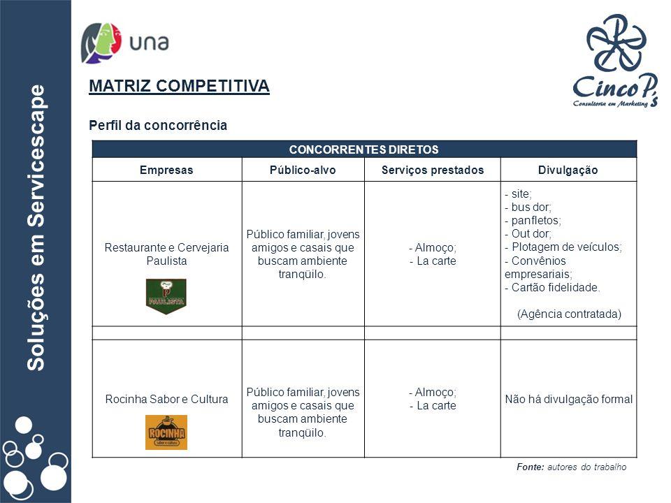 Soluções em Servicescape MATRIZ COMPETITIVA Perfil da concorrência Fonte: autores do trabalho CONCORRENTES DIRETOS EmpresasPúblico-alvoServiços presta