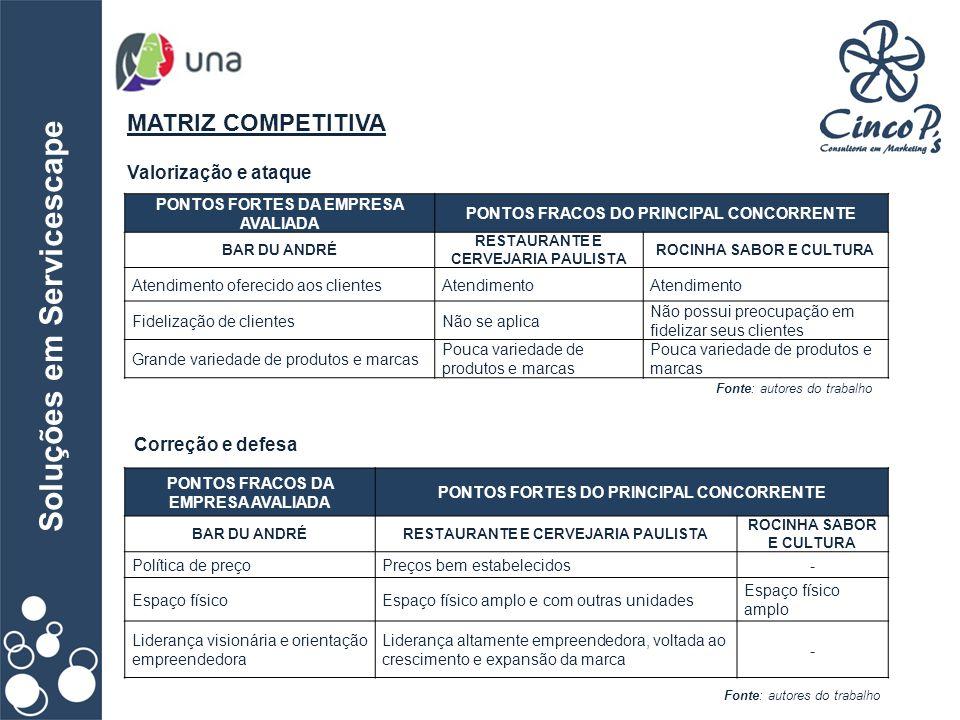 Soluções em Servicescape MATRIZ COMPETITIVA Fonte: autores do trabalho Valorização e ataque PONTOS FORTES DA EMPRESA AVALIADA PONTOS FRACOS DO PRINCIP