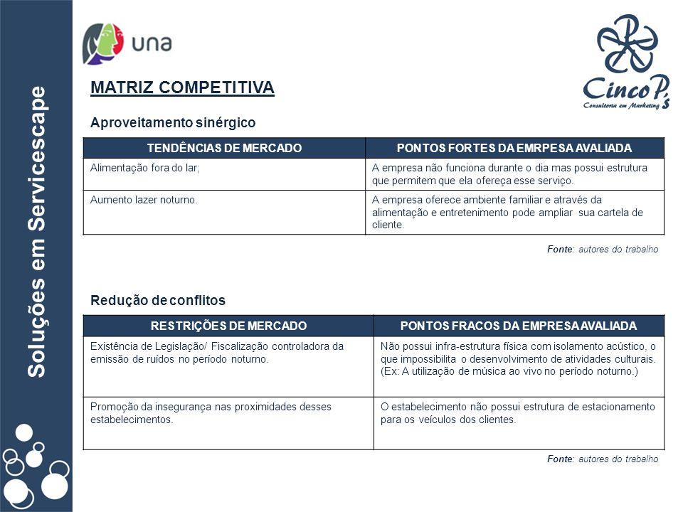 Soluções em Servicescape MATRIZ COMPETITIVA Fonte: autores do trabalho Aproveitamento sinérgico Redução de conflitos Fonte: autores do trabalho TENDÊN