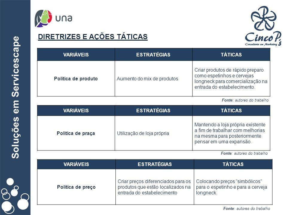 Soluções em Servicescape DIRETRIZES E AÇÕES TÁTICAS Fonte: autores do trabalho VARIÁVEISESTRATÉGIASTÁTICAS Política de produtoAumento do mix de produt