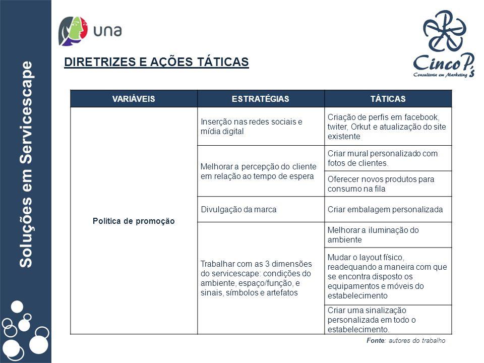 Soluções em Servicescape DIRETRIZES E AÇÕES TÁTICAS Fonte: autores do trabalho VARIÁVEISESTRATÉGIASTÁTICAS Política de promoção Inserção nas redes soc
