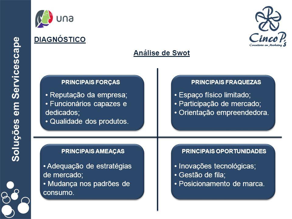 Soluções em Servicescape DIAGNÓSTICO Análise de Swot PRINCIPAIS FORÇASPRINCIPAIS FRAQUEZAS PRINCIPAIS AMEAÇASPRINCIPAIS OPORTUNIDADES Reputação da emp