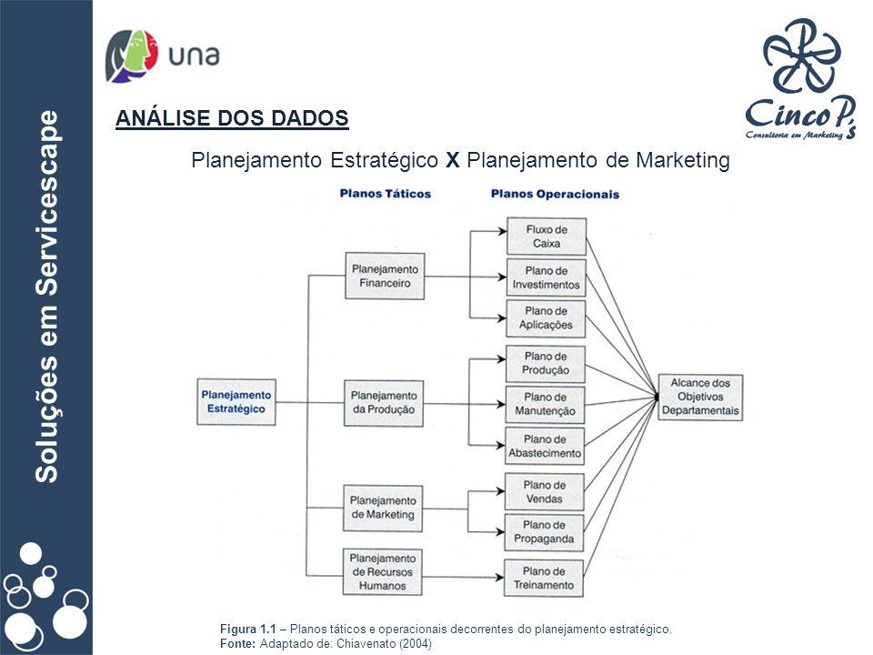 Soluções em Servicescape ANÁLISE DOS DADOS Planejamento Estratégico X Planejamento de Marketing Figura 1.1 – Planos táticos e operacionais decorrentes
