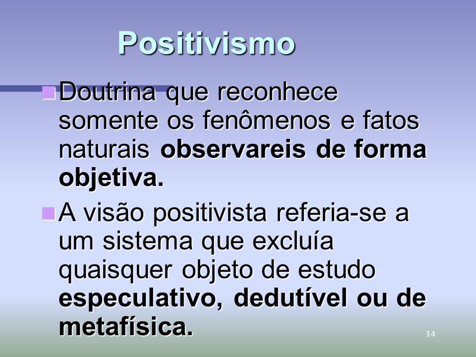14 Positivismo Positivismo Doutrina que reconhece somente os fenômenos e fatos naturais observareis de forma objetiva. Doutrina que reconhece somente