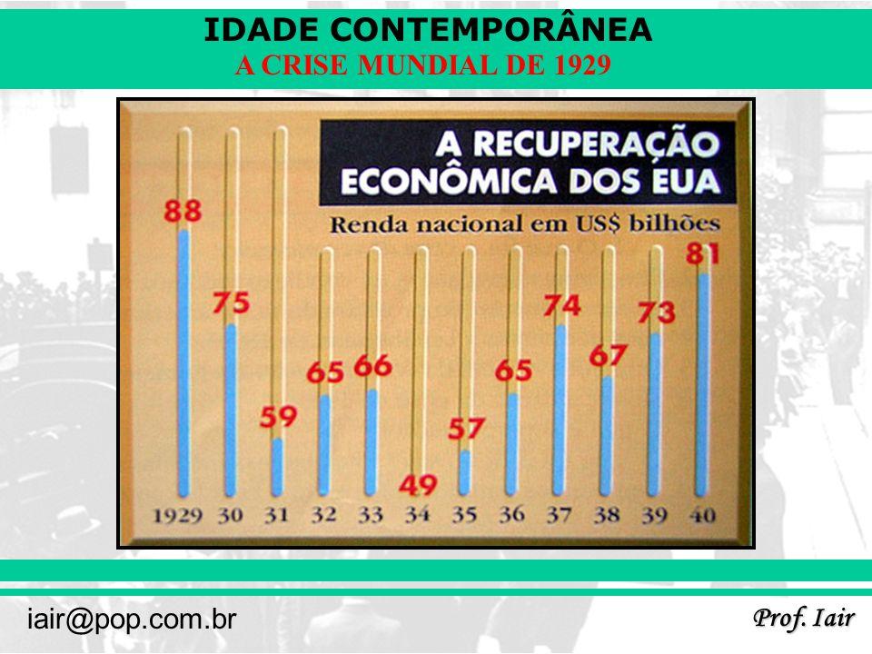 IDADE CONTEMPORÂNEA Prof. Iair iair@pop.com.br A CRISE MUNDIAL DE 1929