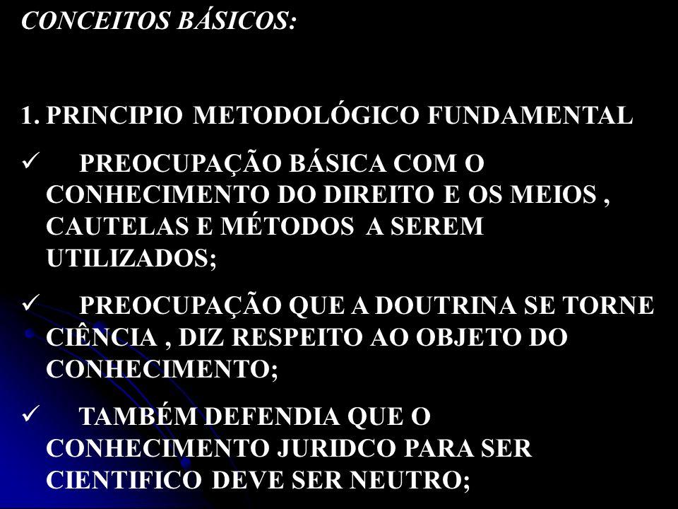 CONCEITOS BÁSICOS: 1.PRINCIPIO METODOLÓGICO FUNDAMENTAL PREOCUPAÇÃO BÁSICA COM O CONHECIMENTO DO DIREITO E OS MEIOS, CAUTELAS E MÉTODOS A SEREM UTILIZ