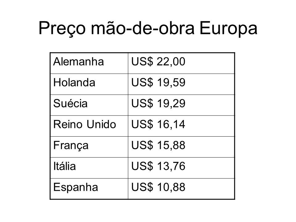 Preço mão-de-obra Europa AlemanhaUS$ 22,00 HolandaUS$ 19,59 SuéciaUS$ 19,29 Reino UnidoUS$ 16,14 FrançaUS$ 15,88 ItáliaUS$ 13,76 EspanhaUS$ 10,88