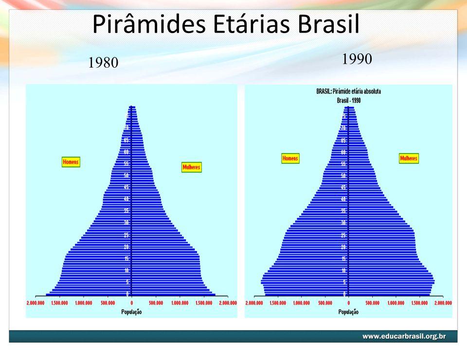 Pirâmides Etárias Brasil 1980 1990