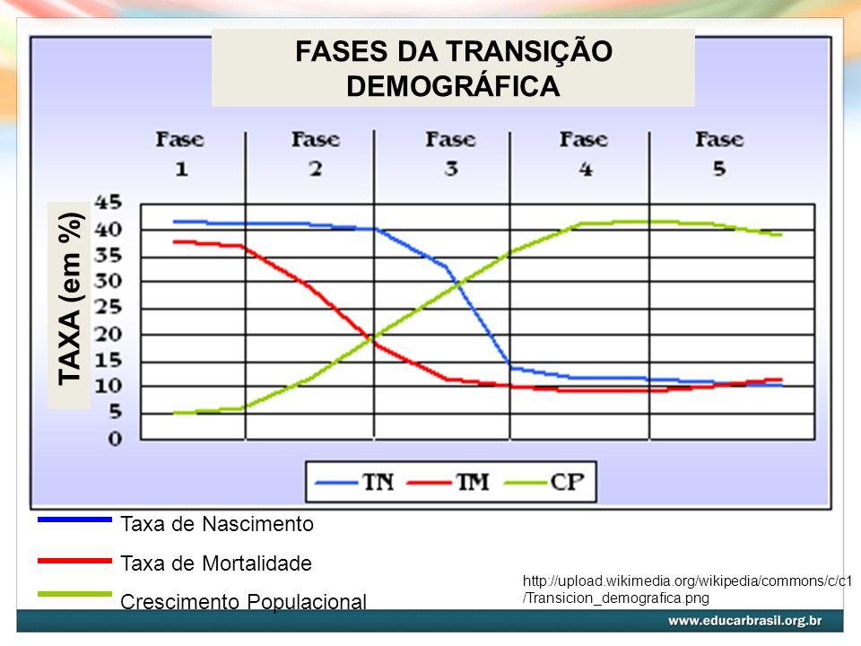 FASES DA TRANSIÇÃO DEMOGRÁFICA TAXA (em %) http://upload.wikimedia.org/wikipedia/commons/c/c1 /Transicion_demografica.png Taxa de Nascimento Taxa de M