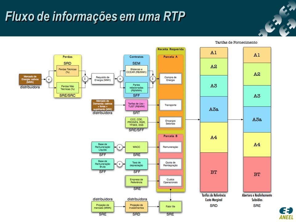 Fluxo de informações em uma RTP