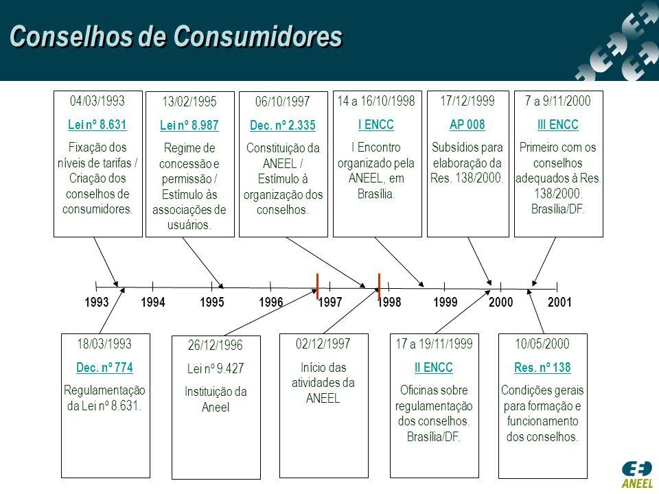 1993 1994 1995 1996 1997 1998 1999 2000 2001 18/03/1993 Dec. nº 774 Regulamentação da Lei nº 8.631. 17 a 19/11/1999 II ENCC Oficinas sobre regulamenta