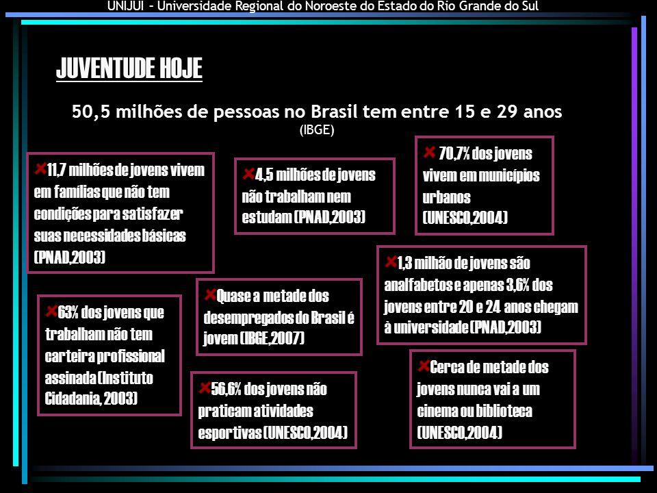 UNIJUI – Universidade Regional do Noroeste do Estado do Rio Grande do Sul JUVENTUDE HOJE 11,7 milhões de jovens vivem em famílias que não tem condiçõe
