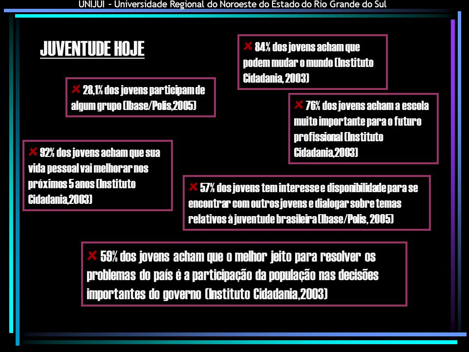 UNIJUI – Universidade Regional do Noroeste do Estado do Rio Grande do Sul JUVENTUDE HOJE 28,1% dos jovens participam de algum grupo (Ibase/Polis,2005)