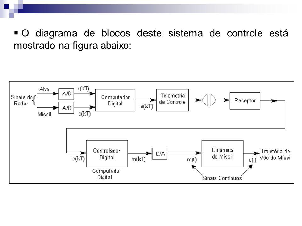 O diagrama de blocos deste sistema de controle está mostrado na figura abaixo: