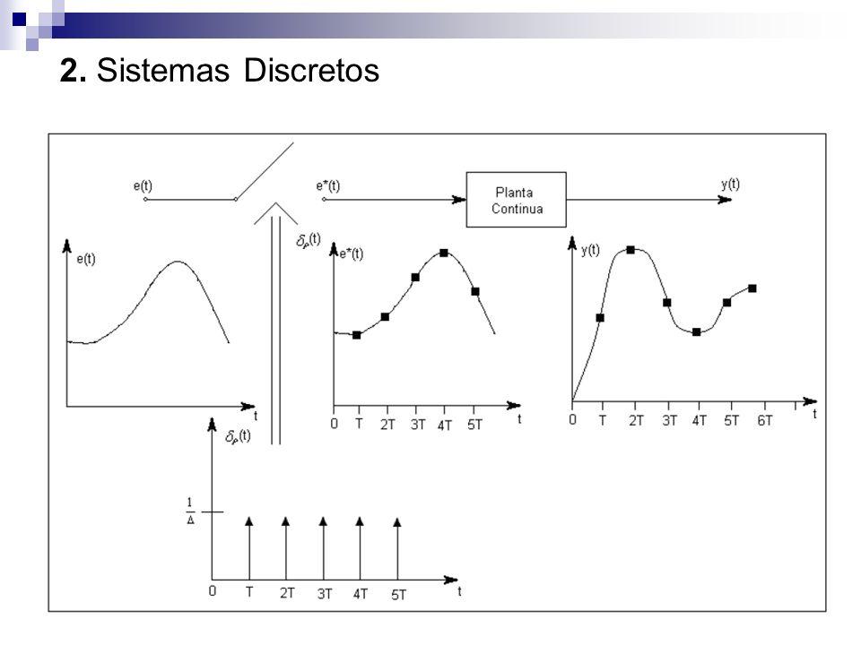 Exemplo 2.2 – Considere o sinal amostrado y(kT) dado abaixo, calcule a sua transformada Z:
