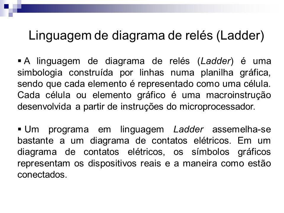 Linguagem de diagrama de relés (Ladder) Não existe barra de alimentação, nem o fluxo de corrente ao longo do programa.