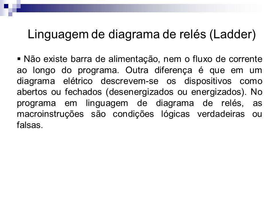 Linguagem de diagrama de relés (Ladder) A figura a seguir apresenta um trecho de um programa em linguagem Ladder; As instruções mais frequentemente usadas num programa são chamadas de Normalmente Aberto(N.A), Normalmente Fechado(N.F.) e Energizar Saída;