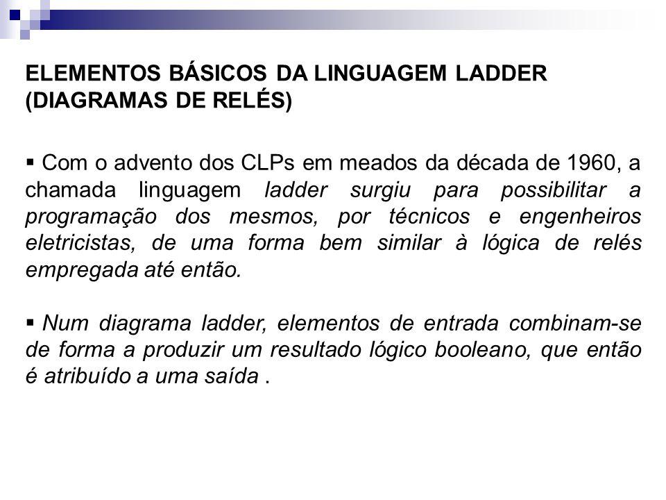 ELEMENTOS BÁSICOS DA LINGUAGEM LADDER (DIAGRAMAS DE RELÉS) Com o advento dos CLPs em meados da década de 1960, a chamada linguagem ladder surgiu para