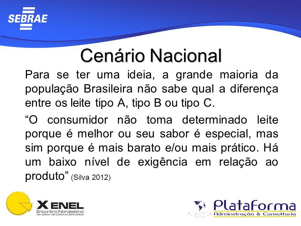 Cenário Nacional Para se ter uma ideia, a grande maioria da população Brasileira não sabe qual a diferença entre os leite tipo A, tipo B ou tipo C. O
