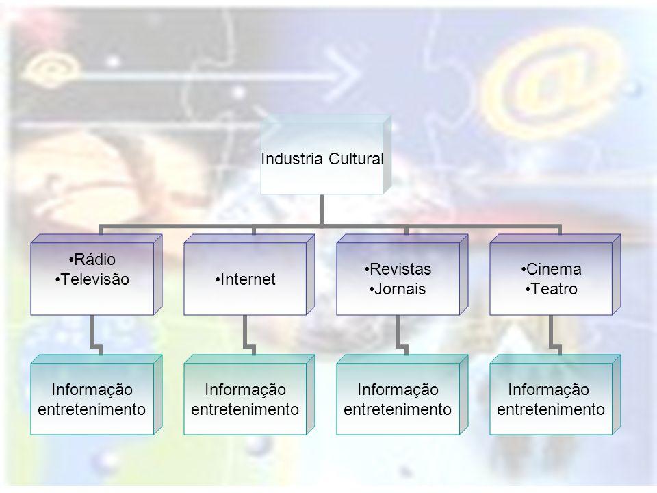 Industria Cultural Rádio Televisão Informação entretenimento Internet Informação entretenimento Revistas Jornais Informação entretenimento Cinema Teat