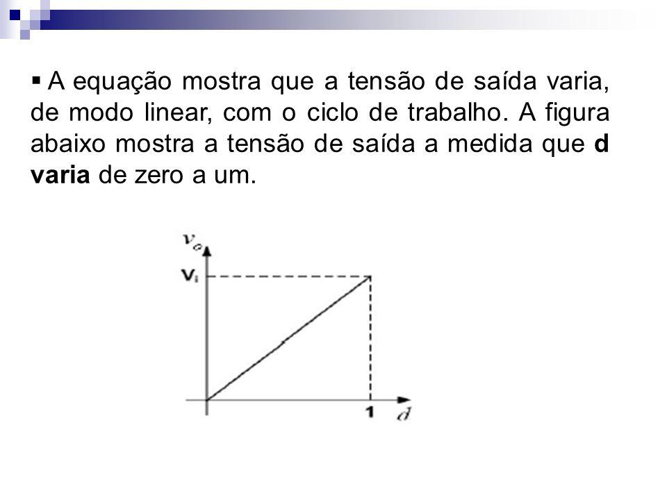 A equação mostra que a tensão de saída varia, de modo linear, com o ciclo de trabalho. A figura abaixo mostra a tensão de saída a medida que d varia d