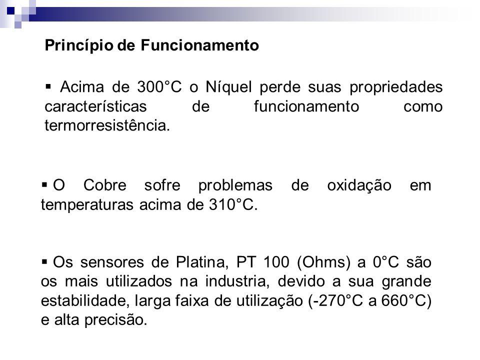 Princípio de Funcionamento Acima de 300°C o Níquel perde suas propriedades características de funcionamento como termorresistência. O Cobre sofre prob