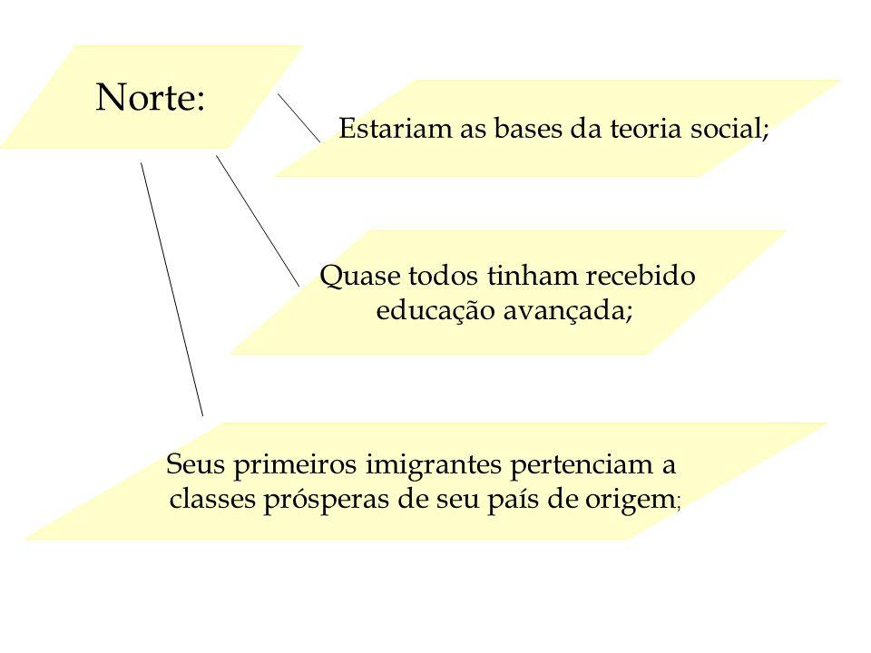 Norte: Seus primeiros imigrantes pertenciam a classes prósperas de seu país de origem ; Estariam as bases da teoria social; Quase todos tinham recebid