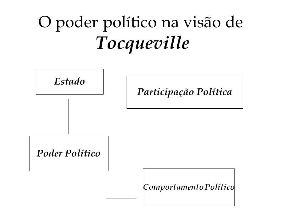 A Democracia na América Alexis de Tocqueville, descreveu os Estados Unidos através da observação de três fatores: