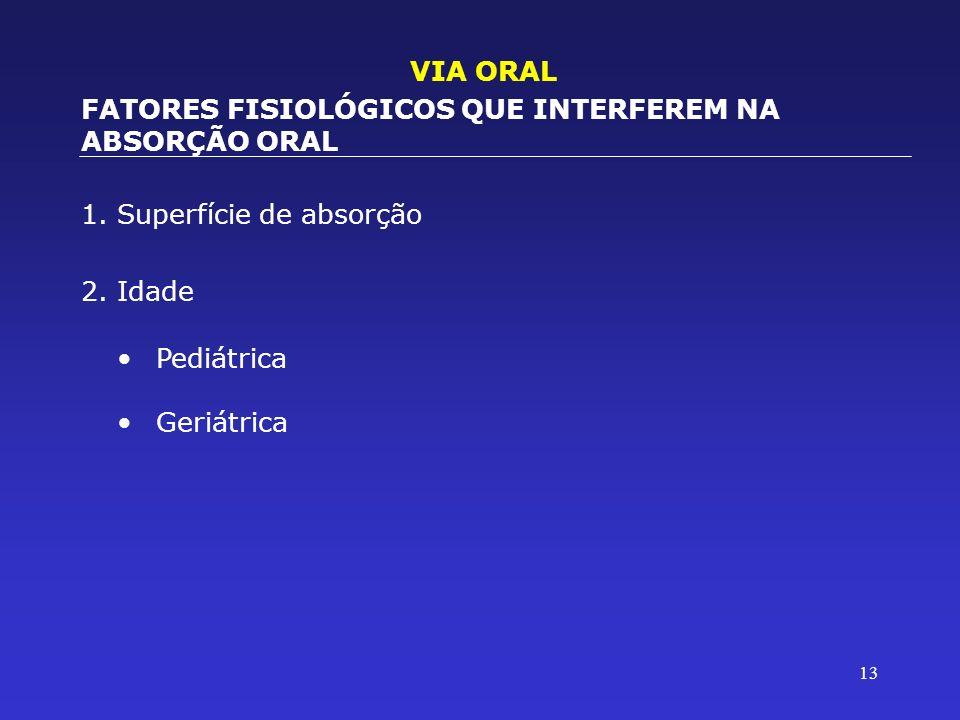 13 1.Superfície de absorção 2.Idade VIA ORAL FATORES FISIOLÓGICOS QUE INTERFEREM NA ABSORÇÃO ORAL Pediátrica Geriátrica
