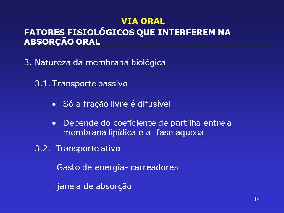 14 3.Natureza da membrana biológica 3.1.Transporte passivo VIA ORAL FATORES FISIOLÓGICOS QUE INTERFEREM NA ABSORÇÃO ORAL Só a fração livre é difusível