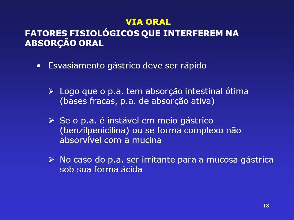18 Esvasiamento gástrico deve ser rápido VIA ORAL FATORES FISIOLÓGICOS QUE INTERFEREM NA ABSORÇÃO ORAL Logo que o p.a. tem absorção intestinal ótima (