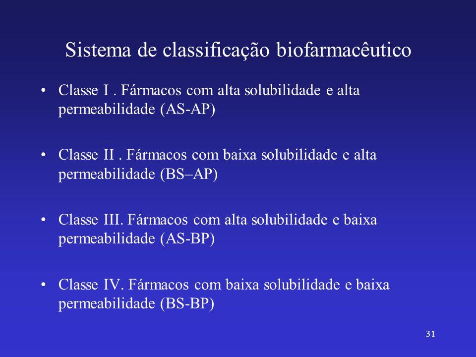 31 Sistema de classificação biofarmacêutico Classe I. Fármacos com alta solubilidade e alta permeabilidade (AS-AP) Classe II. Fármacos com baixa solub