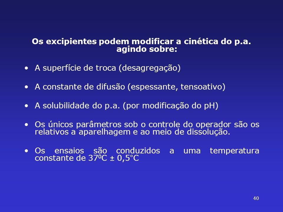 40 Os excipientes podem modificar a cinética do p.a. agindo sobre: A superfície de troca (desagregação) A constante de difusão (espessante, tensoativo