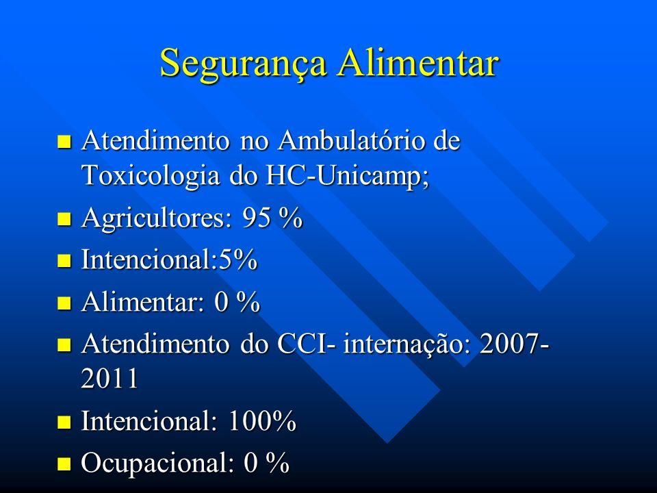 Atendimento no Ambulatório de Toxicologia do HC-Unicamp; Atendimento no Ambulatório de Toxicologia do HC-Unicamp; Agricultores: 95 % Agricultores: 95
