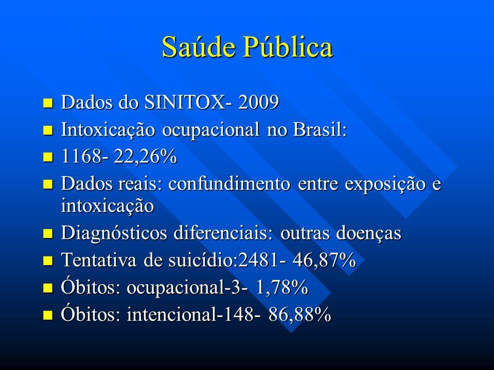 Saúde Pública Dados do SINITOX- 2009 Dados do SINITOX- 2009 Intoxicação ocupacional no Brasil: Intoxicação ocupacional no Brasil: 1168- 22,26% 1168- 2