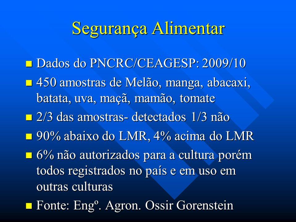 Segurança Alimentar Dados do PNCRC/CEAGESP: 2009/10 Dados do PNCRC/CEAGESP: 2009/10 450 amostras de Melão, manga, abacaxi, batata, uva, maçã, mamão, t