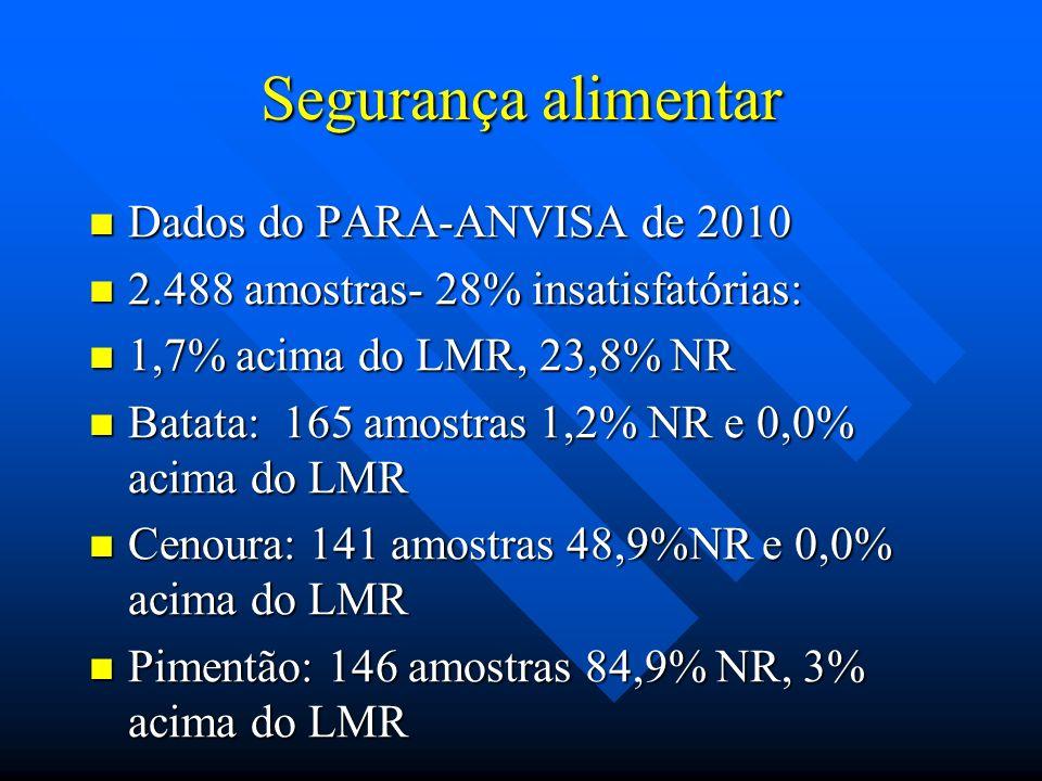 Segurança alimentar Dados do PARA-ANVISA de 2010 Dados do PARA-ANVISA de 2010 2.488 amostras- 28% insatisfatórias: 2.488 amostras- 28% insatisfatórias