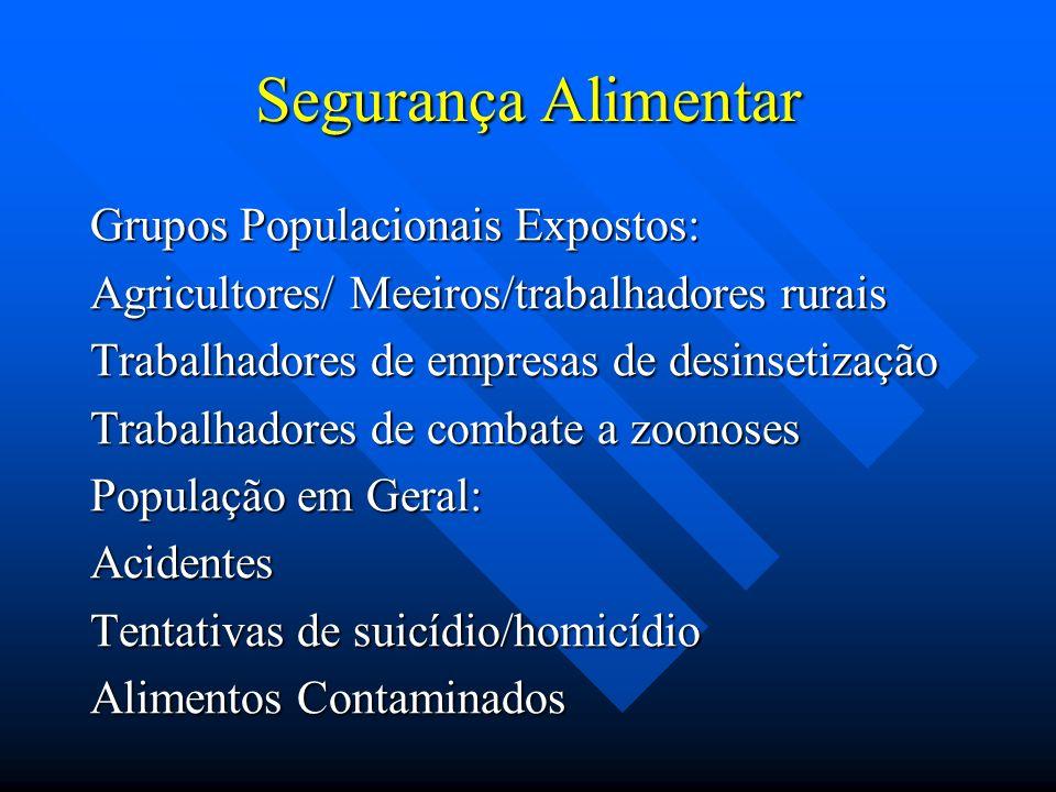 Segurança Alimentar Grupos Populacionais Expostos: Agricultores/ Meeiros/trabalhadores rurais Trabalhadores de empresas de desinsetização Trabalhadore