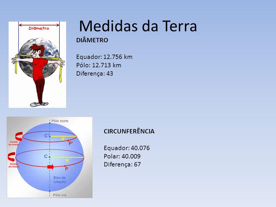 Medidas da Terra DIÂMETRO Equador: 12.756 km Pólo: 12.713 km Diferença: 43 CIRCUNFERÊNCIA Equador: 40.076 Polar: 40.009 Diferença: 67