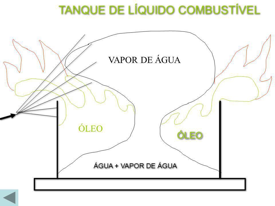 TANQUE DE LÍQUIDO COMBUSTÍVEL ÁGUA + VAPOR DE ÁGUA ÓLEOÓLEO VAPOR DE ÁGUA ÓLEO